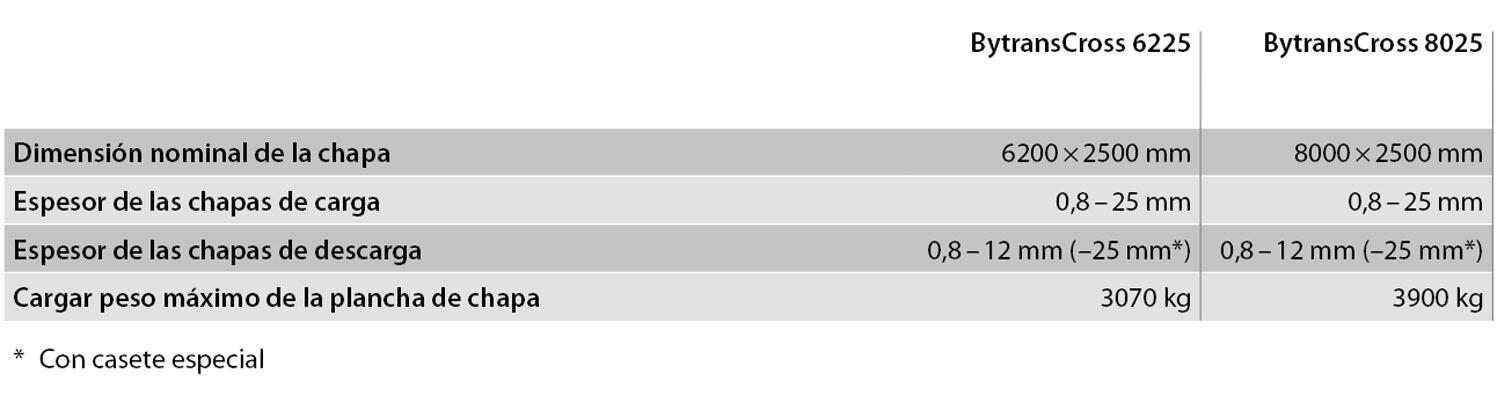 BytransCross, BytransLine